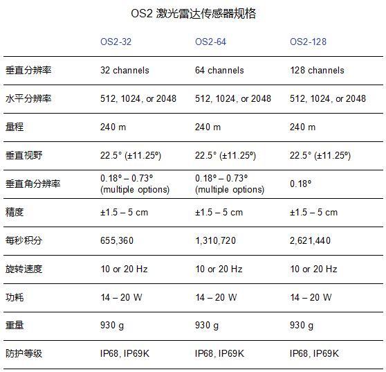 激光雷达OS2技术参数