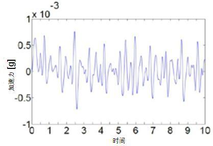 日本村田制作所得加速度传感器SCA121T从医院病床上测量患者的心脏冲击扫描图波形